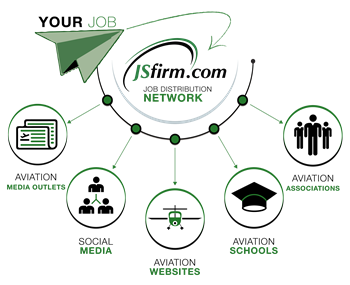 JSfirm.com job distribution network